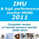 IMU market report to 2015
